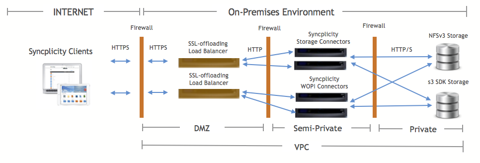 WOPI_Connector_-_Network_Diagram.png