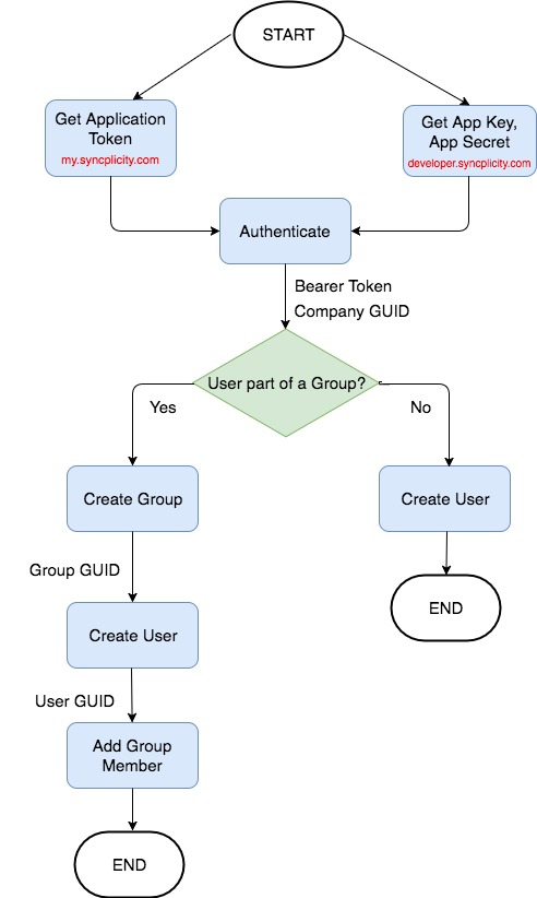 User Provisioning Flow Diagram Support Home